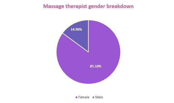 massage therapist gender breakdown pie chart
