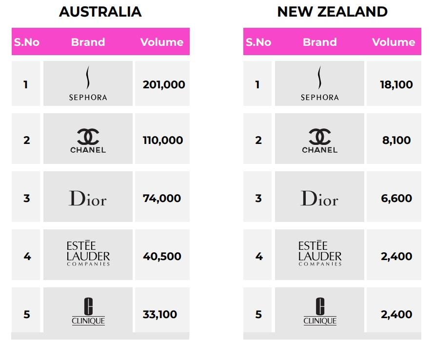Australasia top 5