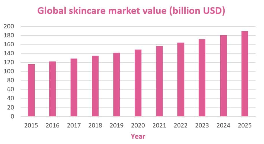 Skincare industry value graph
